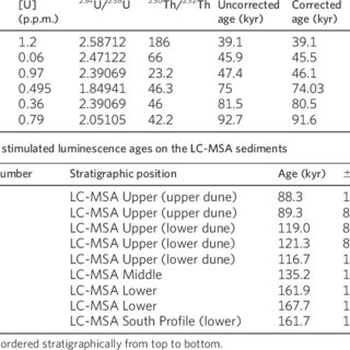 | Radiometric ages from the LC-MSA at PP13B U-series ages for the LC-MSA flowstone