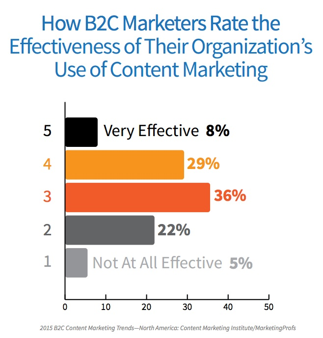 2015 B2C Content Marketing Trends-