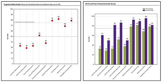 Cognitive Skills Profile and Pre and Post Brain Training Percentile Scores