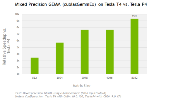 Chart mixed precision GEMM on Tesla T4