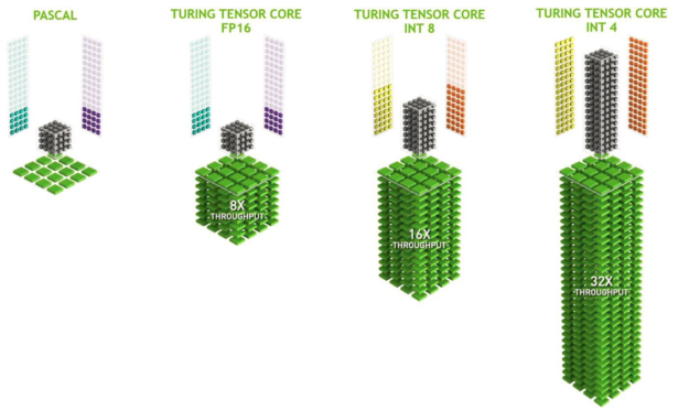 Turing Tensor cores compared to Pascal GPUs