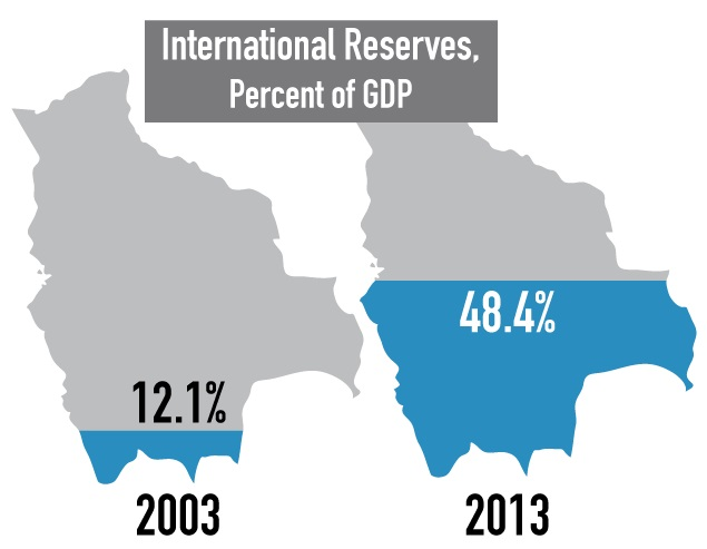 [Image: bolivia-10-2014-2-reserves.jpg]