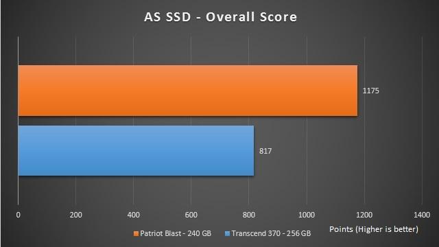 patriot blast vs transcend ssd 370