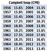 CPB_Campbell_Soup.JPG