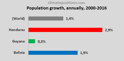 [Image: Honduras-Guyana-Bolivia-Population-growth.png]