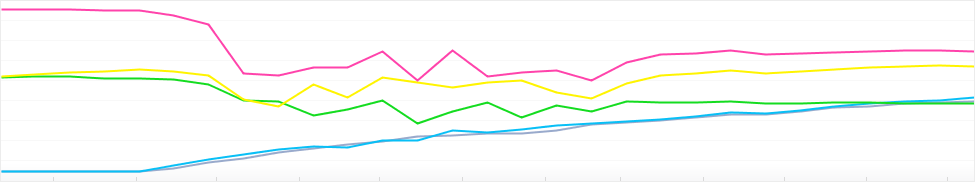 Graph: Most popular Cameras in the Flickr Community