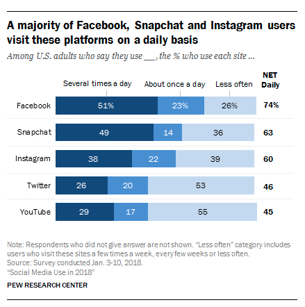 instagram stats Pew Research