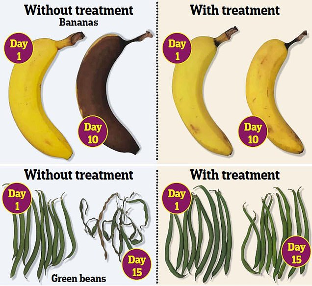 Revolutionary new edible food coating will stop bananas going mouldy and veg shrivelling