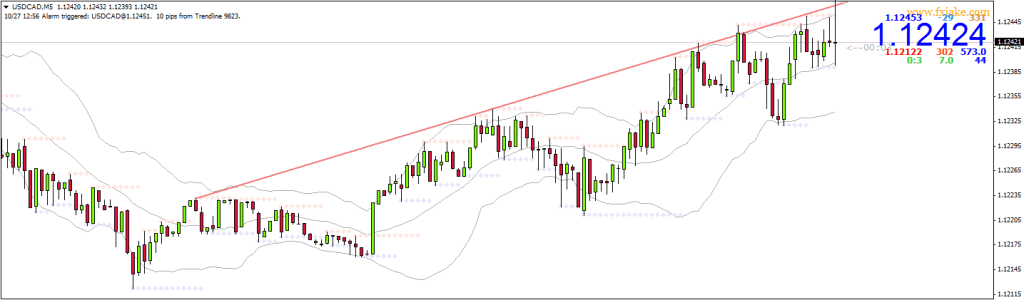 using trend lines - 2