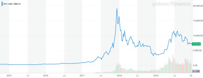 Bitcoin Max Chart