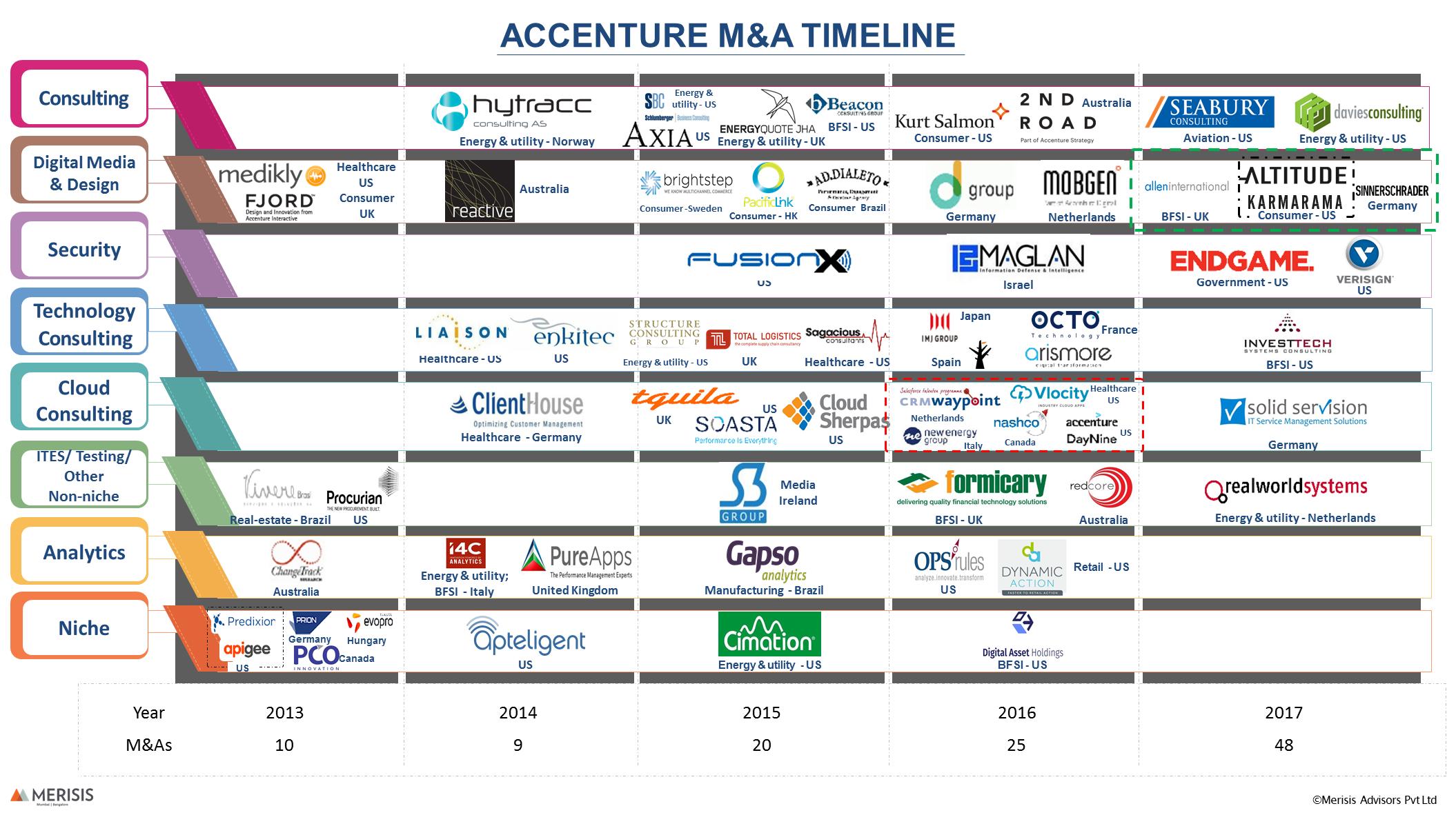 Accenture M&A Timeline