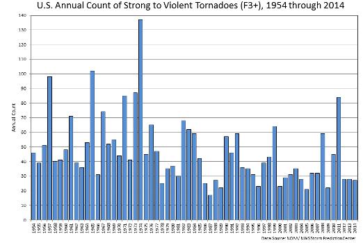 EF3-EF5 Tornado Counts