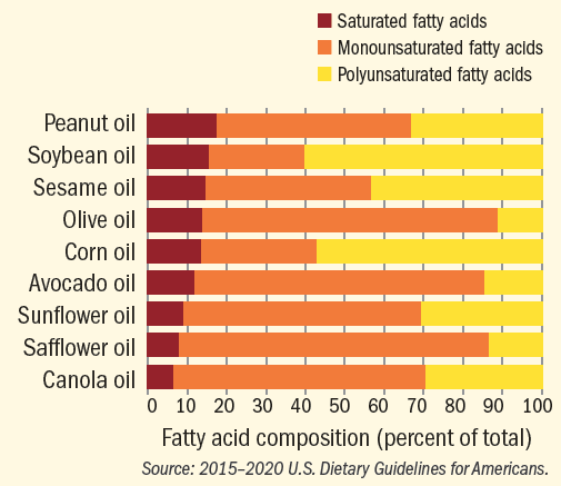 Choosing oils for cooking: A host of heart-healthy options ...