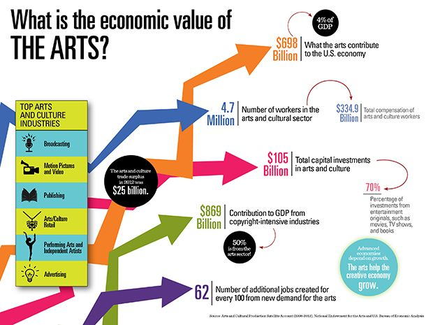 Infographic on the Economic Impact of the Arts
