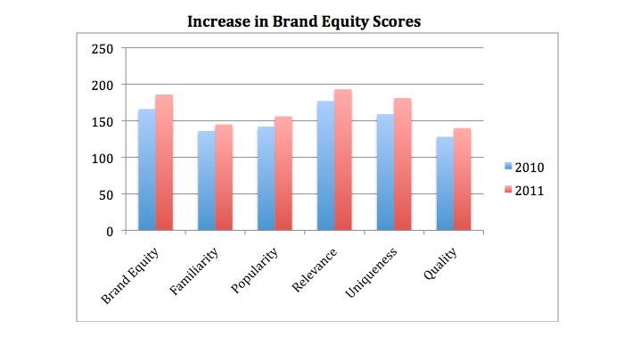 Incease_in_Brand_Equity_Scores
