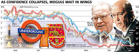 As confidence collapse, moguls wait in the wings
