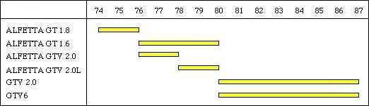 harmonogram produkcji modelu