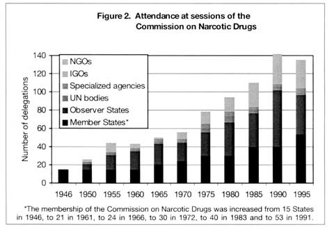 Figure 2. Attendance at sessions of the Commission on Narcotic Drugs