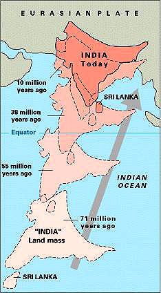 The successive migrations of the Indian subcontinent and its recent collision with Asia.