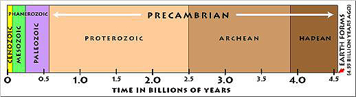 Geologic time as shown as proportion bars within the full bar dimension.
