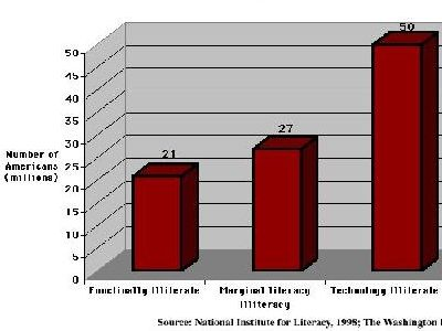 This graph depicts results of a survey conducted in 1998