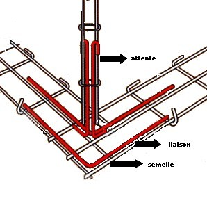 armature poteau dans chaque angle de la fondation