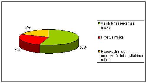 Miškų urėdijos administruojamų miškų ploto pasiskirstymas pagal nuosavybės formą
