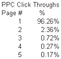 PPC click through rates