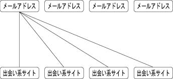 複数登録の説明図
