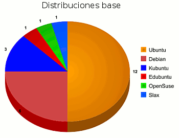 Distribuciones base 2008