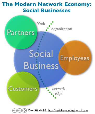 The Modern Networked Economy: Social businesses