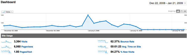 Google Analytics data is gone