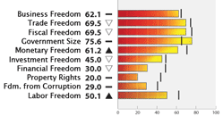 Bar Graph of Argentina Economic Freedom Scores