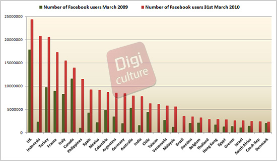 digi culture - Chiffres facebook mars 2010 : bond de 93% en France