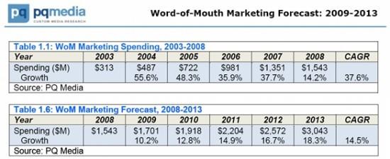 pq-media-word-of-mouth-wom-marketing-forecast-2080-2013