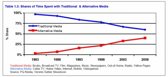 pq-media-shares-time-spent-traditional-alternative-media-wom-forecast-2009