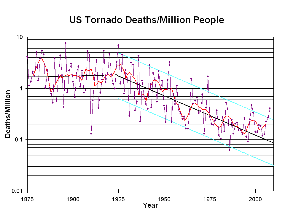 Normalized US Tornado Deaths (1875-2008)