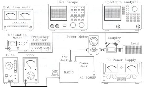Galaxy Transmitter Test Setup Diagram.