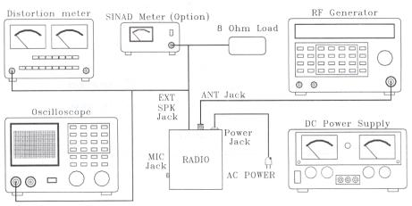 Galaxy Receiver Test Setup Diagram.
