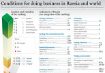Conditions for doing business in Russia and world
