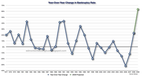 Bankruptcy Rate