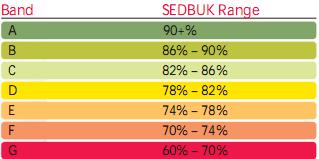 SEDBUK rating
