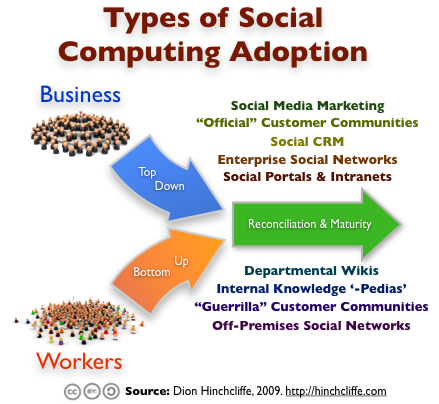 Types of Social Computing and Enterprise 2.0 Adoption