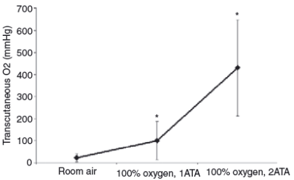 hyperbaric oxygen therapy - tissue oxygenation study