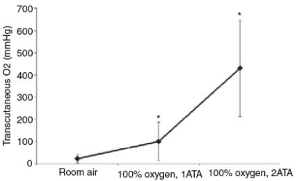 hyperbaric oxygen therapy - tissue oxygenation study