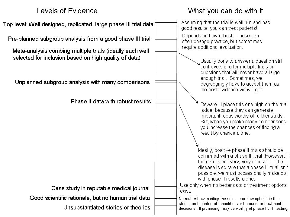 Data Ladder