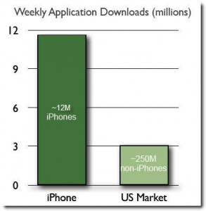 iPhone App Downloads vs. Rest of US Market