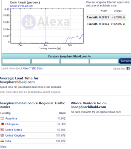 alexastats 264x300 How to Increase Blog Visitors an Experiment