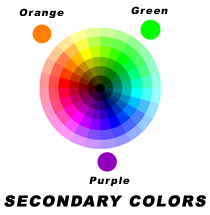 Secondary Colors are Orange Green and Purple and are created by mixing the primary colors together
