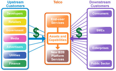 Telco 2.0™ 'two-sided' telecoms business model